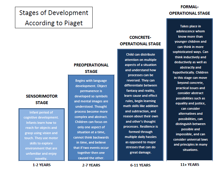 Piaget's Stages of Development